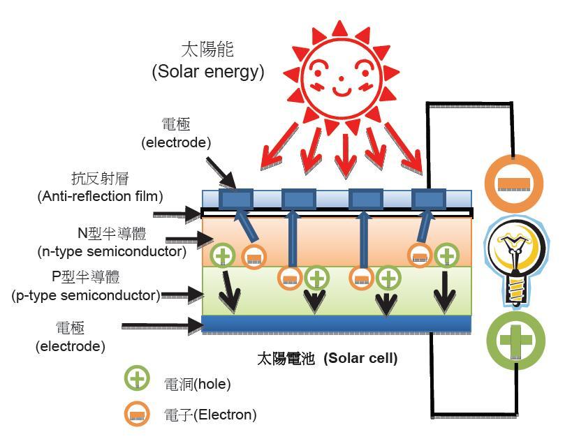 2 1 太陽電池 構造與原理